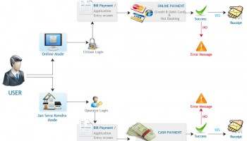 How Online Bill Payment Procedure Works